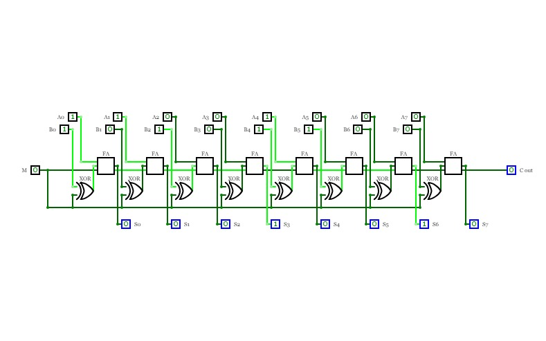 8-bit Ripple Adder/Subtractor