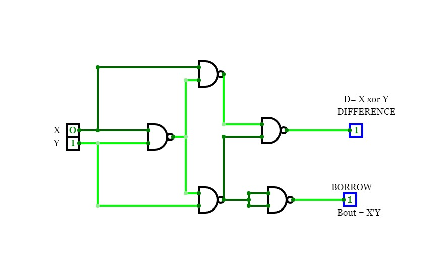 HALF SUBTRACTOR USING NAND GATE