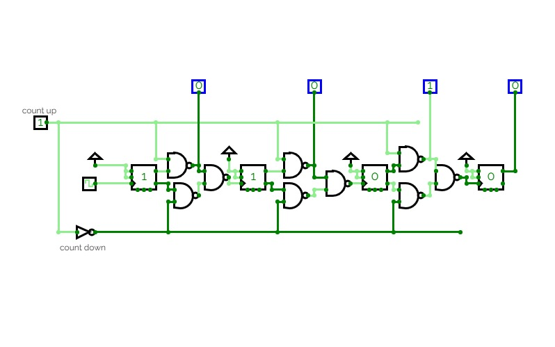 Circuit that counts (0,2,4...14) When input is 1 and Counts (1,3...15)When input is 0