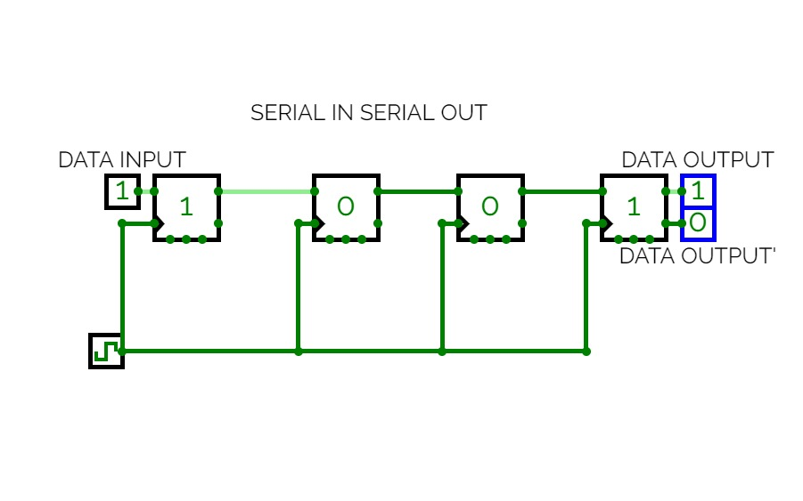 SERIAL IN SERIAL OUT SHIFT REGISTER