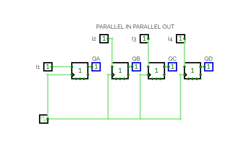 PARALLEL IN PARALLEL OUT SHIFT REGISTER